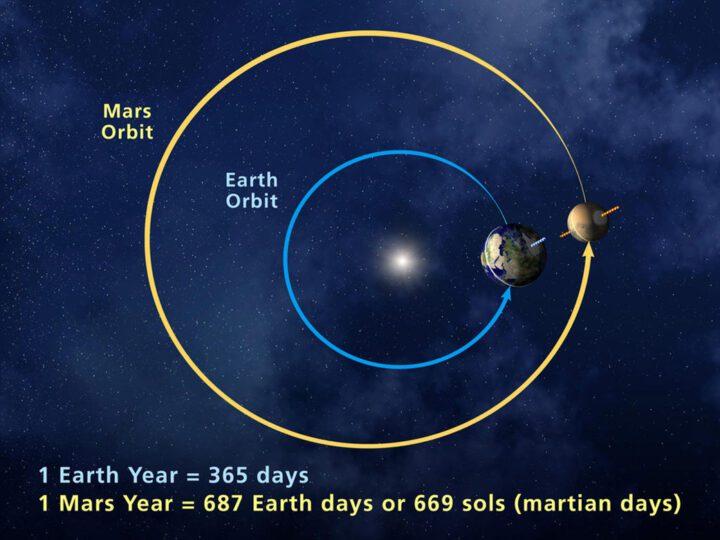 Orbits Mars Earth