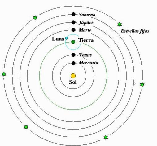 Copernicus model. Biography of Nicolaus Copernicus