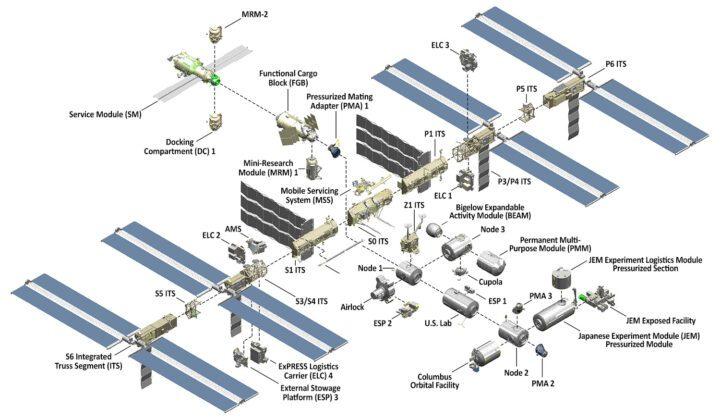 ISS details. The International Space Station
