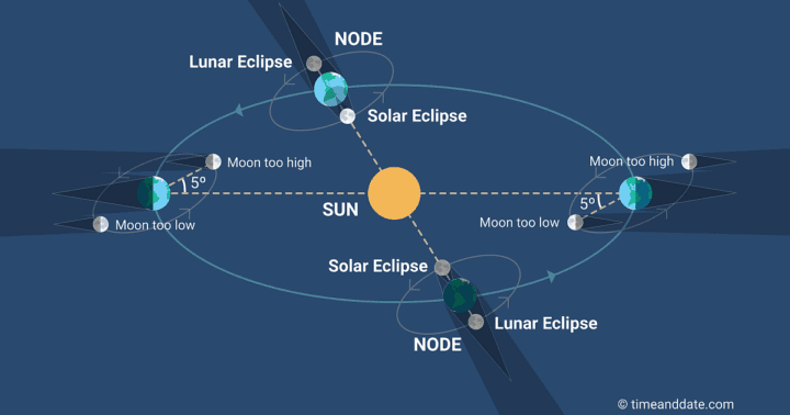 Diagram Moon