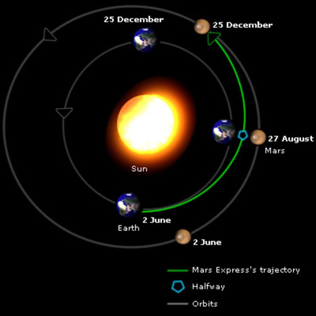 Mars distances