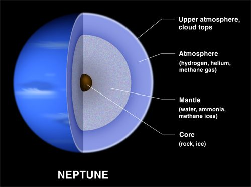 Neptune the distant planet
