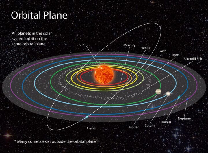 Planets orbits. Neptune the distant planet