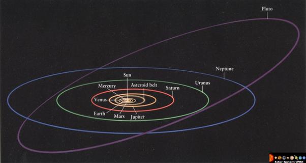 Pluto orbit