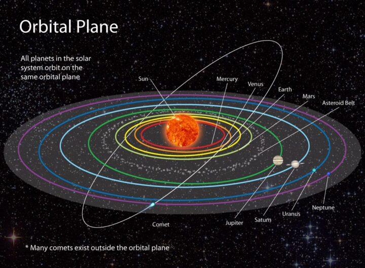 Orbits The solar system