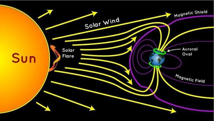 Sola wind