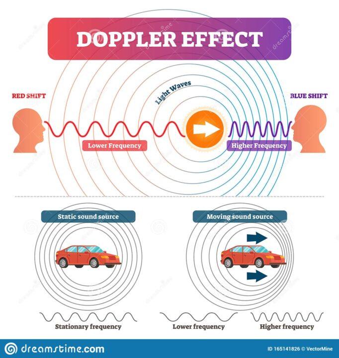 Doppler Efffect