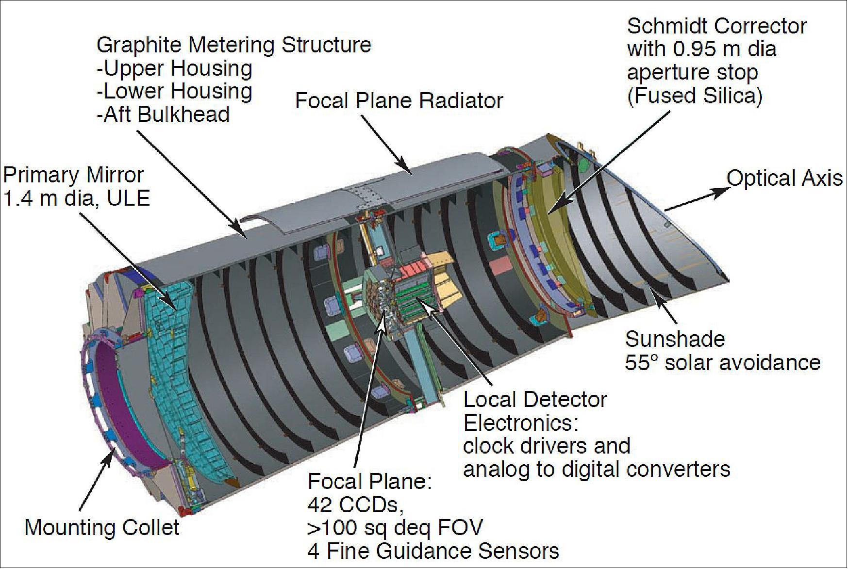 Kepler space telescope.