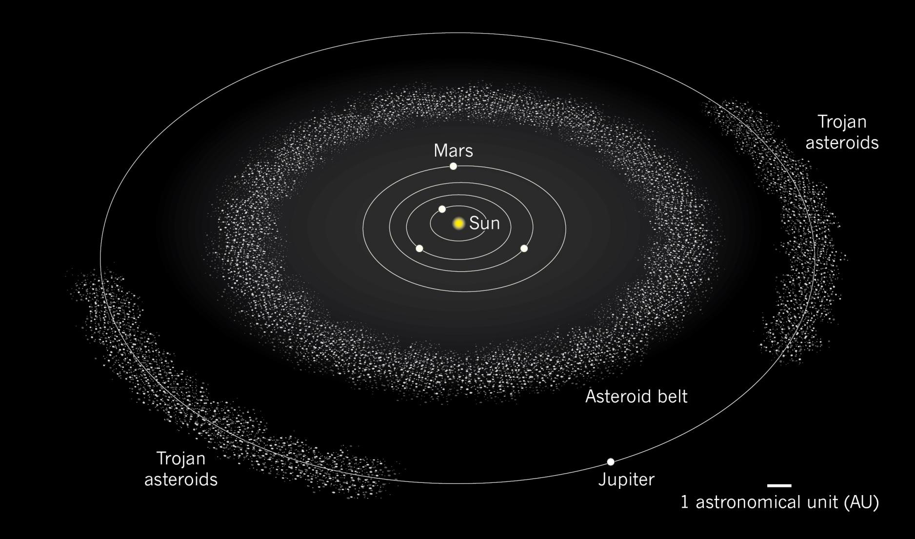Asteroids. Ceres dwarf planet