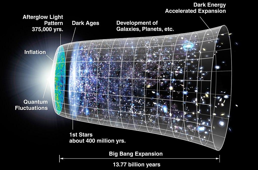 Expansión. Desarrollo de la teoría del Big Bang