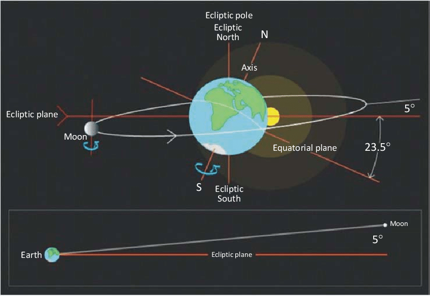Orbita Luna