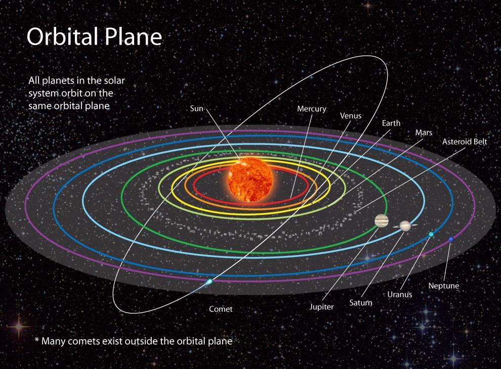 Orbits. Ceres dwarf planet