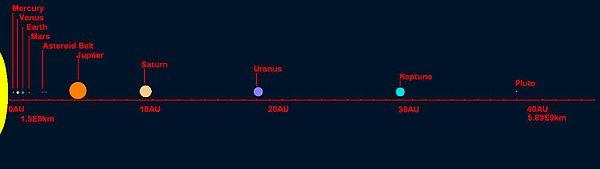 Titius Bode. Ceres planeta enano