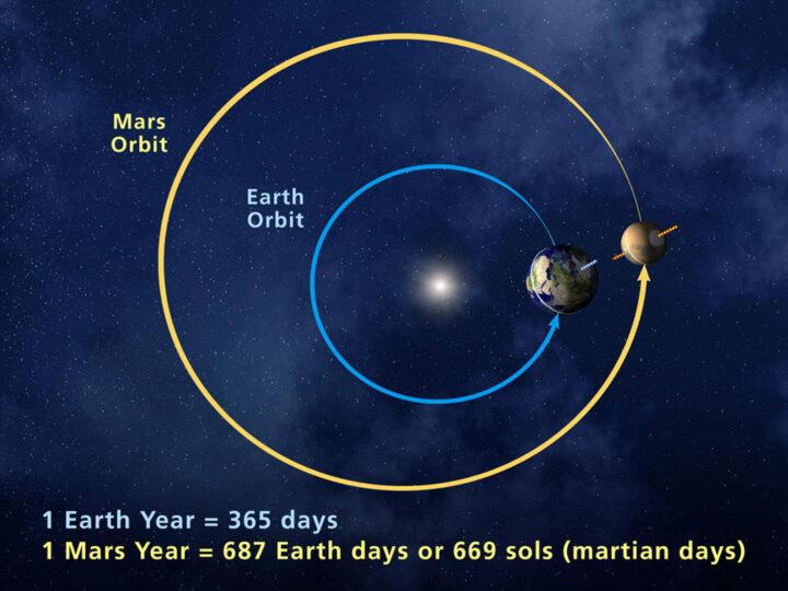 Orbitas Marte Tierra