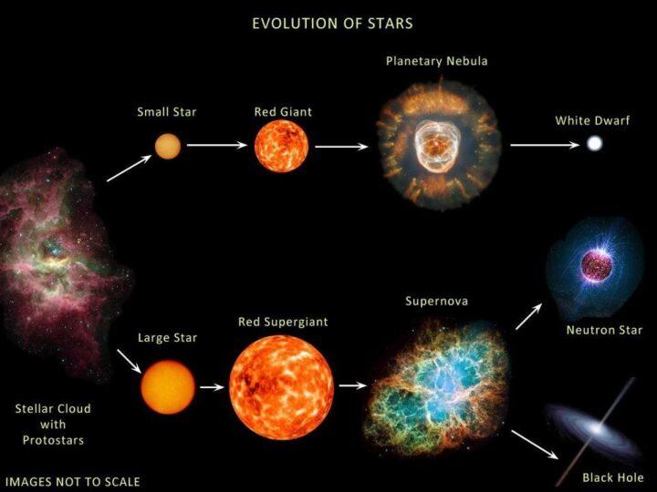 Evolución estrellas
