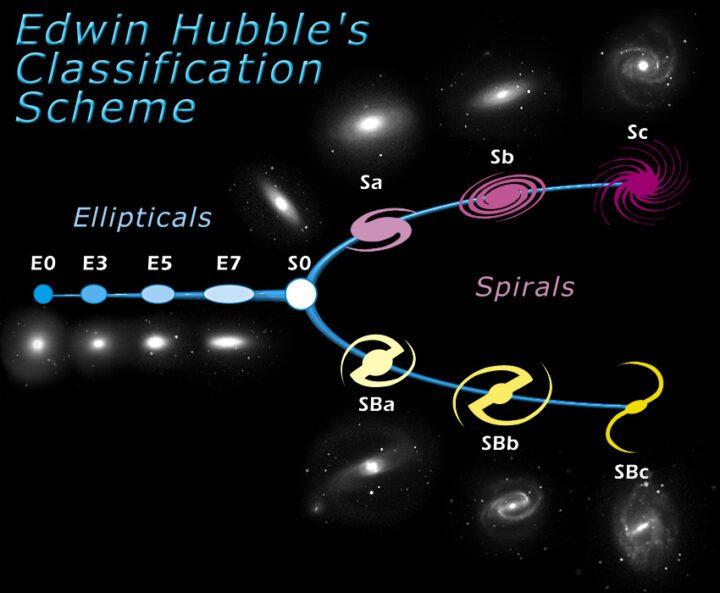 Secuencia Hubble
