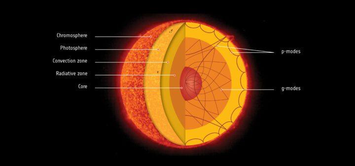 Núcleo del Sol