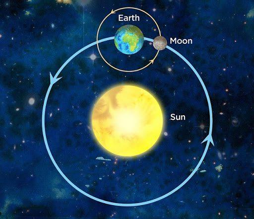 Sol Tierra Luna