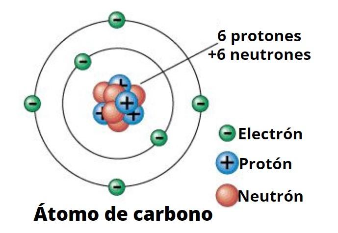 Los átomos electrones