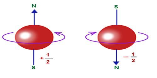 los electrones spin