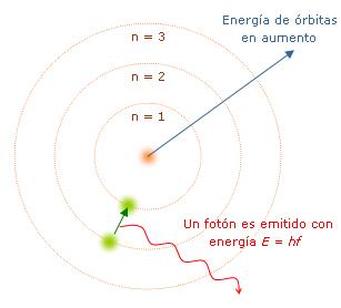 atoms bohr
