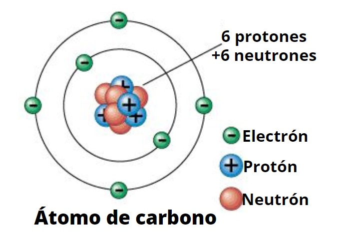 atoms electrons