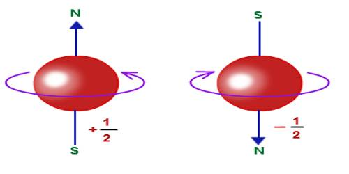 electrons spin