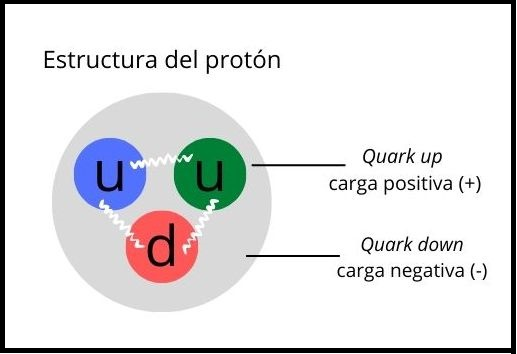 the protons structure